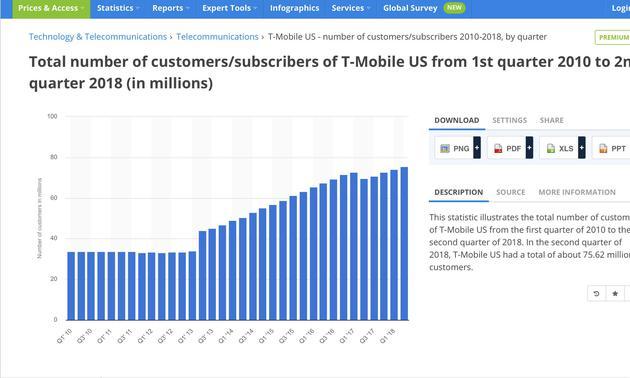美国运营商合作对一加意味着什么?终于进入主流市场 移动互联 第2张