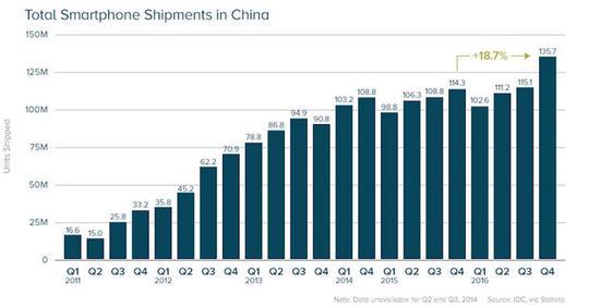 印度人大量购入中国手机 但其智能手机元年却没有来 移动互联 第6张