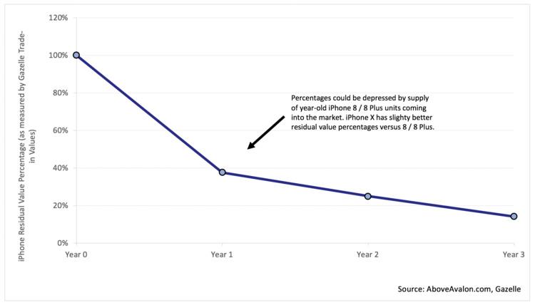 """二手"""" 灰色市场""""是如何推高 iPhone 平均售价的? 二手行情 第3张"""