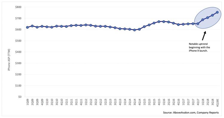 """二手"""" 灰色市场""""是如何推高 iPhone 平均售价的? 二手行情 第2张"""